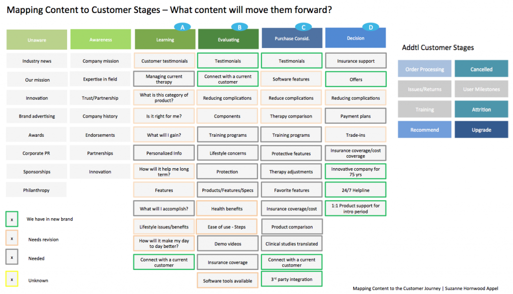 Lead Nurture Content Map